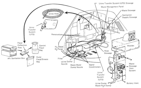 image Representation of the Waste Management System of the Command Module - Credit: NASA