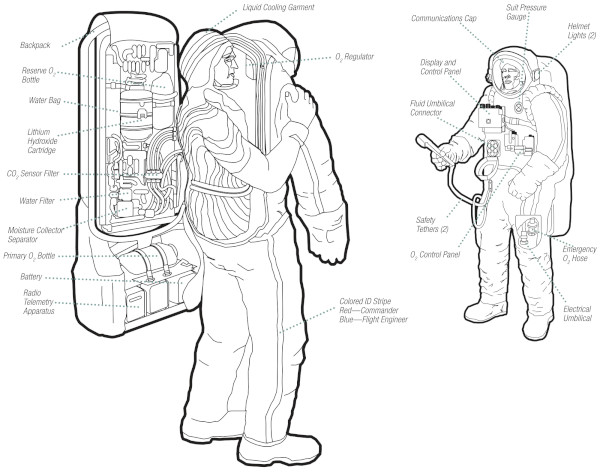 image Orlan Spacesuit diagram - Credit: NASA